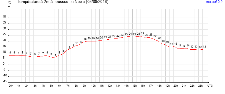 evolution des temperatures